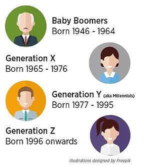 Generations of Global Mobility